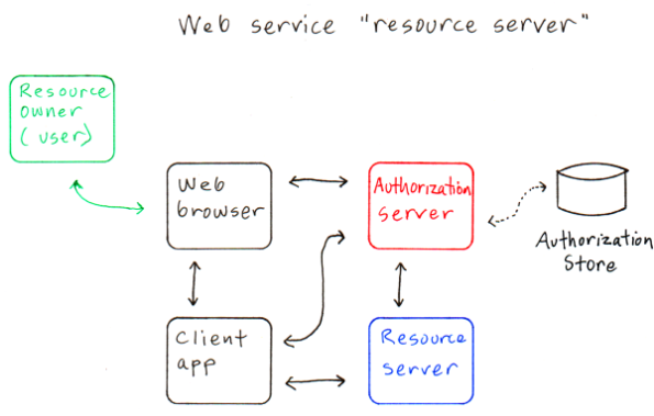 Web service as a resource server v2