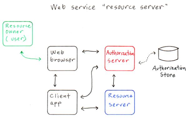Web service as a resource server v2