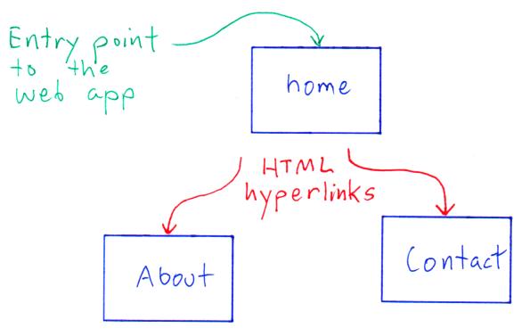 Simple three-page web app