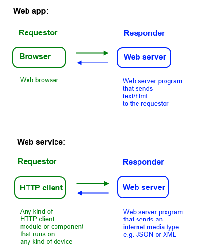 web-app-vs-web-svc