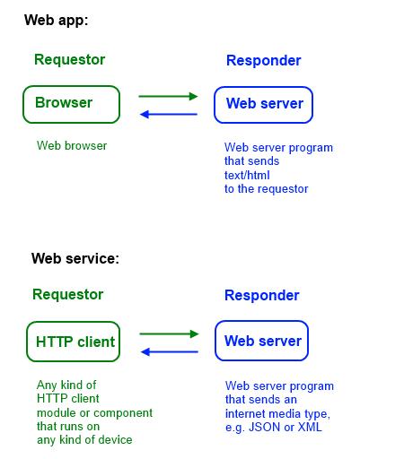 web-app-vs-web-svc