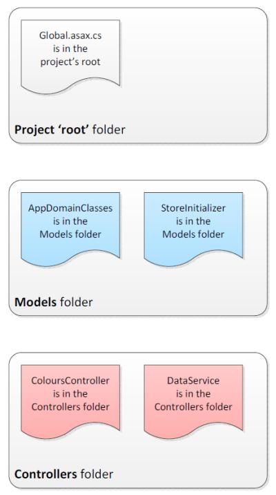 week1-simple-app-flow-modules