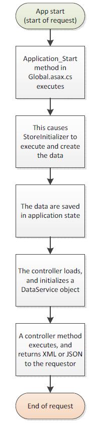 week1-simple-app-flow-process