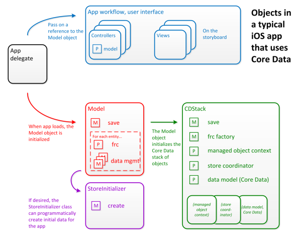 iOSAppObjectsWithCoreData