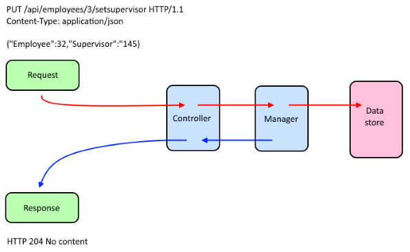 request-command-flow