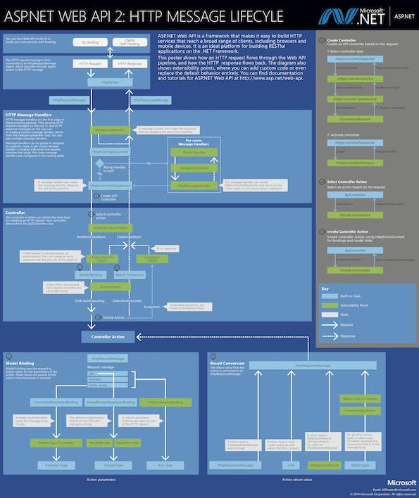 aspnet-web-api-poster