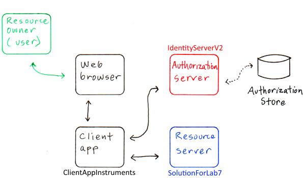 web-service-as-a-resource-server-v3