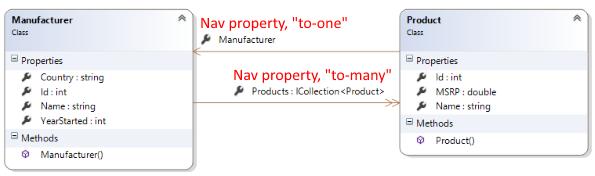 mfr-product-class-diagram
